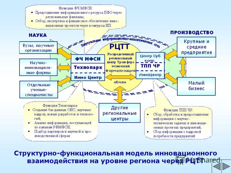 Структурно-функциональная модель инновационного взаимодействия на уровне региона через РЦТТ