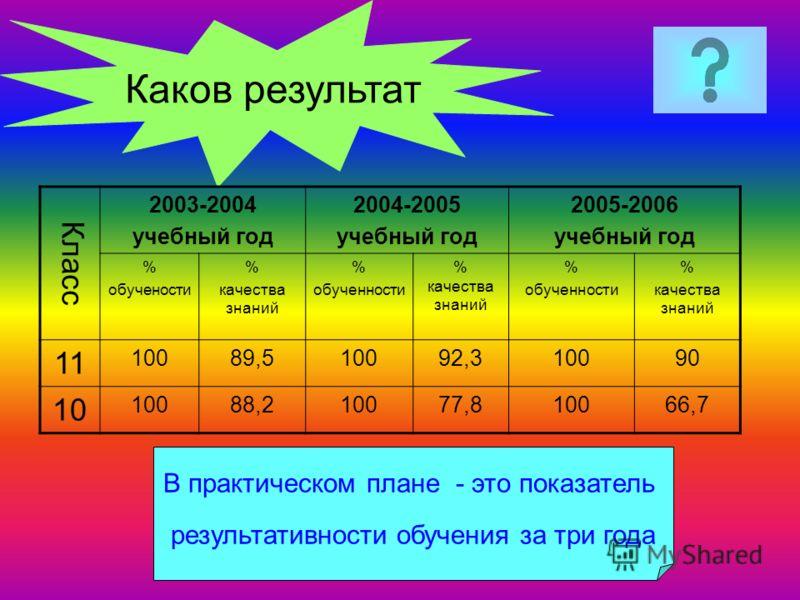 Каков результат В практическом плане - это показатель результативности обучения за три года Класс 2003-2004 учебный год 2004-2005 учебный год 2005-2006 учебный год % обучености % качества знаний % обученности % качества знаний % обученности % качеств