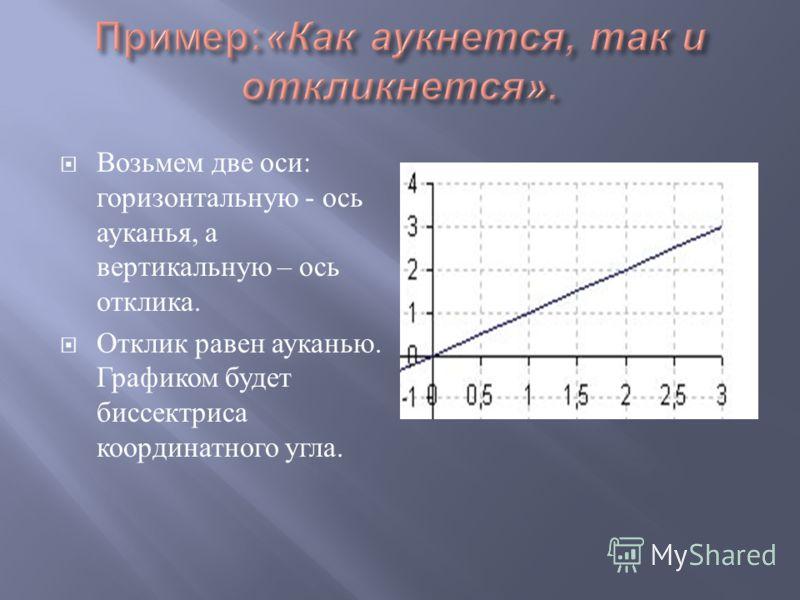 Возьмем две оси : горизонтальную - ось ауканья, а вертикальную – ось отклика. Отклик равен ауканью. Графиком будет биссектриса координатного угла.
