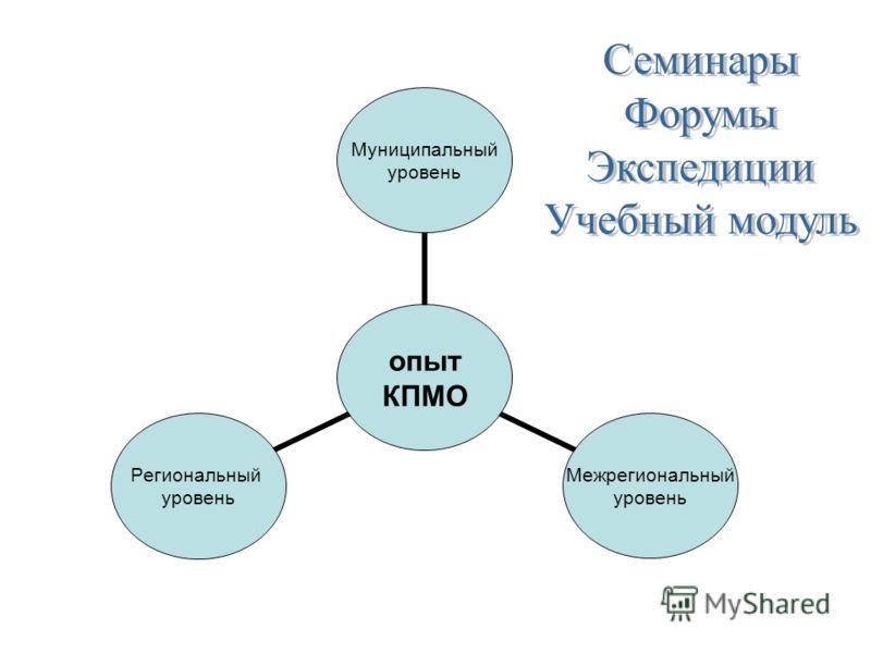 опыт КПМО Муниципальный уровень Межрегиональный уровень Региональный уровень