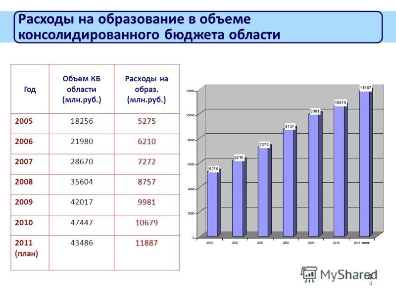 4 4 Расходы на образование в объеме консолидированного бюджета области Год Объем КБ области (млн.руб.) Расходы на образ. (млн.руб.) 2005182565275 2006219806210 2007286707272 2008356048757 200942017 9981 20104744710679 2011 (план) 4348611887