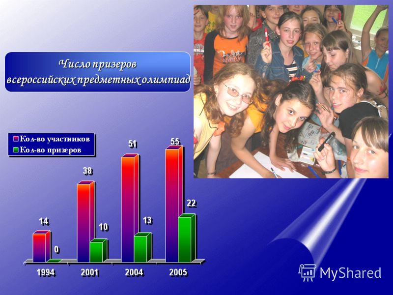 Число выпускников школ, поступивших в вузы других регионов