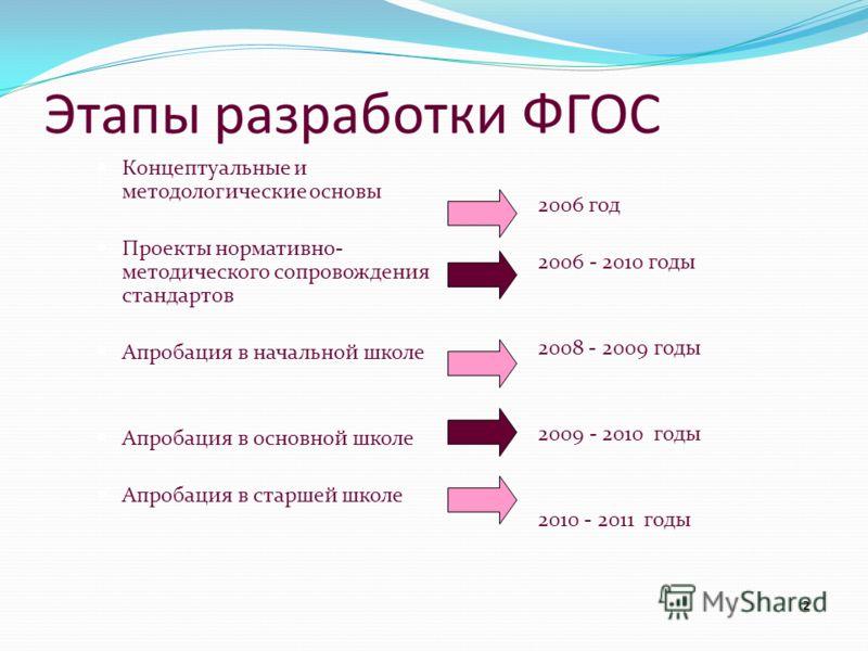 2 Этапы разработки ФГОС Концептуальные и методологические основы Проекты нормативно- методического сопровождения стандартов Апробация в начальной школе Апробация в основной школе Апробация в старшей школе 2006 год 2006 - 2010 годы 2008 - 2009 годы 20