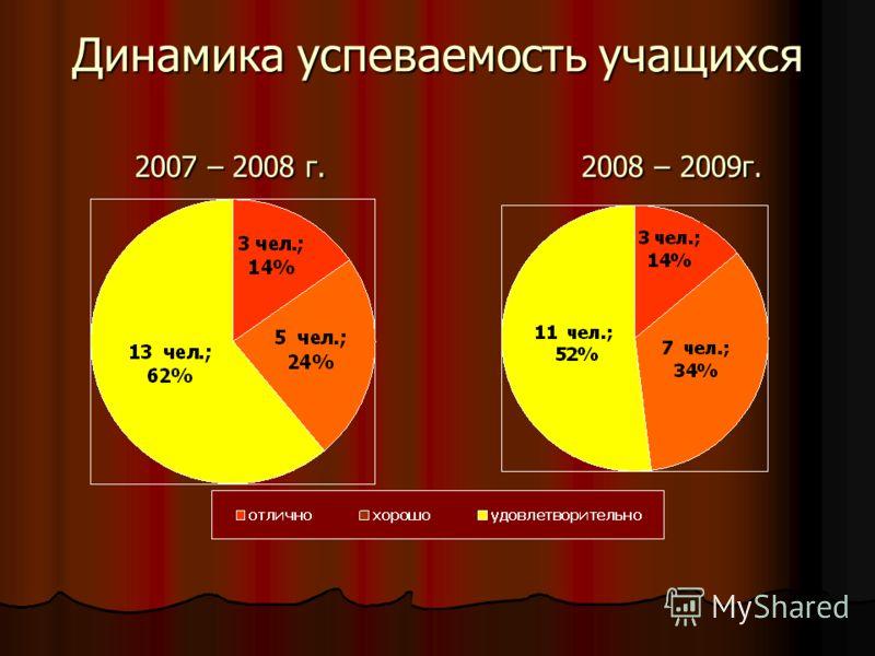 Динамика успеваемость учащихся Динамика успеваемость учащихся 2007 – 2008 г. 2008 – 2009г. 2007 – 2008 г. 2008 – 2009г.