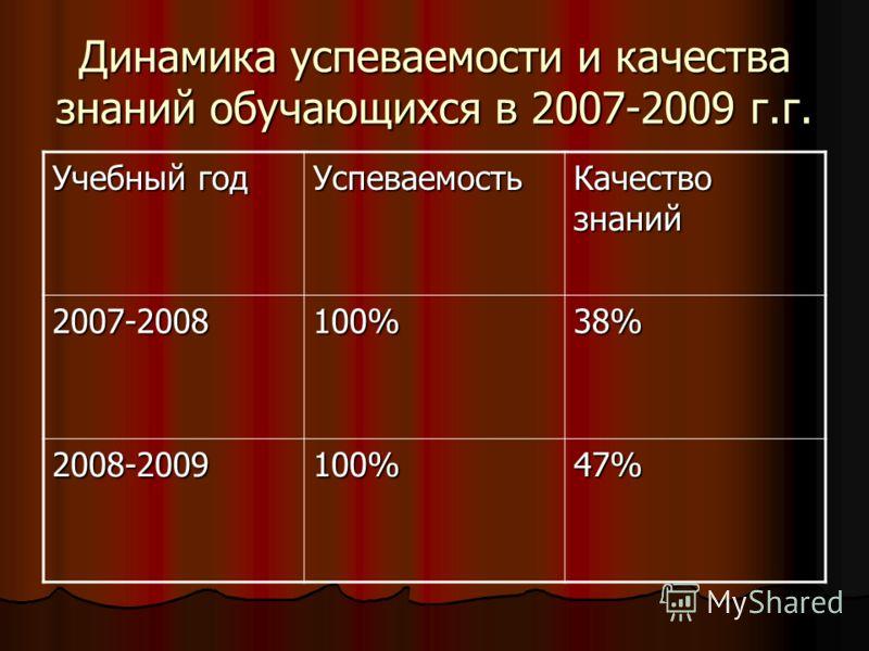 Динамика успеваемости и качества знаний обучающихся в 2007-2009 г.г. Учебный год Успеваемость Качество знаний 2007-2008100%38% 2008-2009100%47%