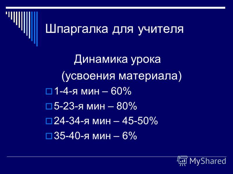 Шпаргалка для учителя Динамика урока (усвоения материала) 1-4-я мин – 60% 5-23-я мин – 80% 24-34-я мин – 45-50% 35-40-я мин – 6%