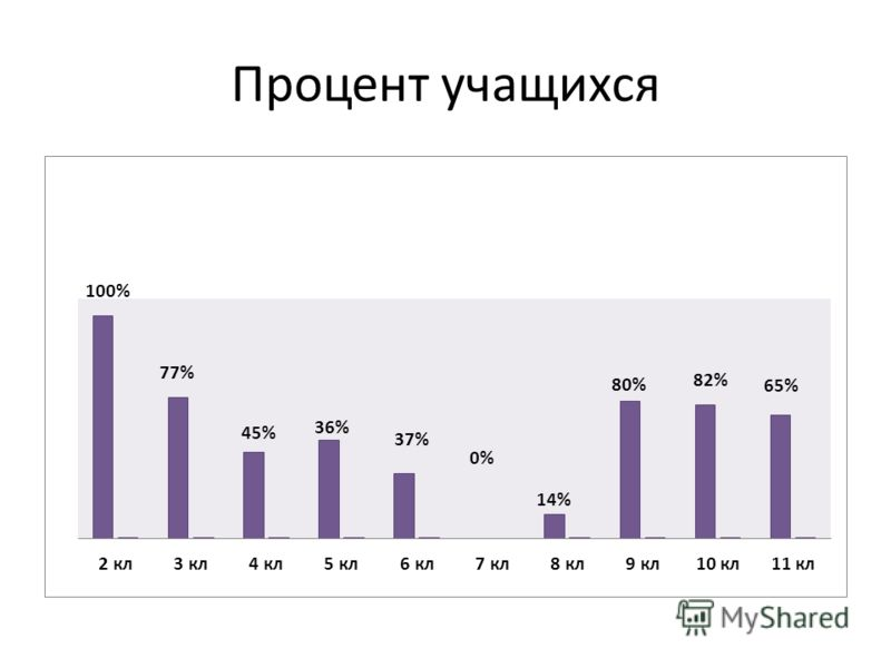Процент учащихся