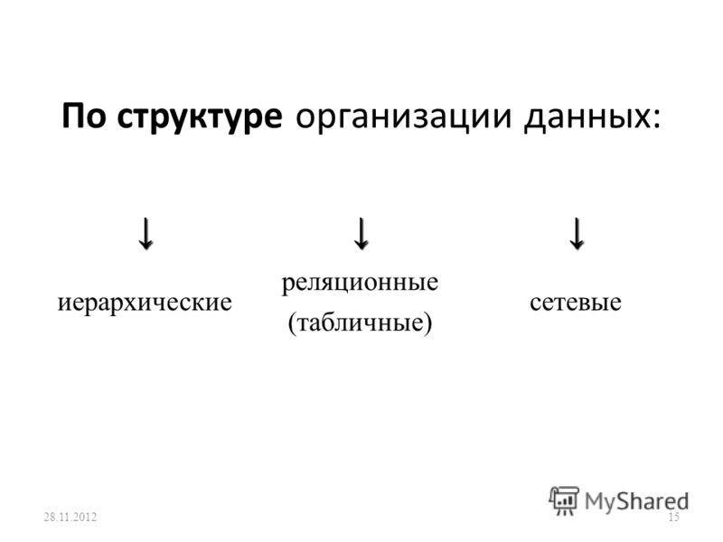 По структуре организации данных: иерархические реляционные (табличные) сетевые 28.11.201215