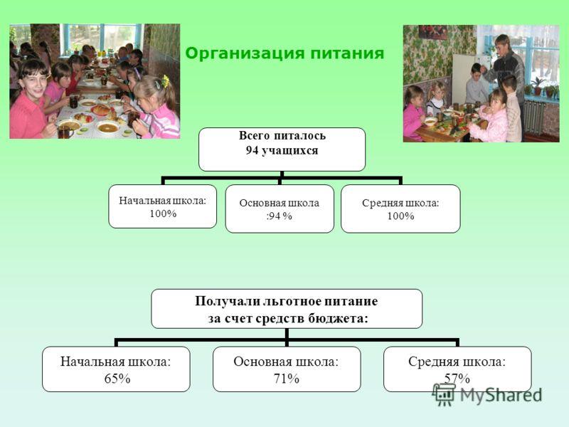 Всего питалось 94 учащихся Начальная школа: 100% Основная школа :94 % Средняя школа: 100% Организация питания Получали льготное питание за счет средств бюджета: Начальная школа: 65% Основная школа: 71% Средняя школа: 57%