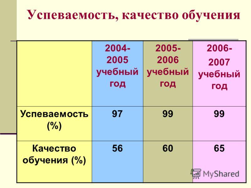 Успеваемость, качество обучения 2004- 2005 учебный год 2005- 2006 учебный год 2006- 2007 учебный год Успеваемость (%) 979799 Качество обучения (%) 566065