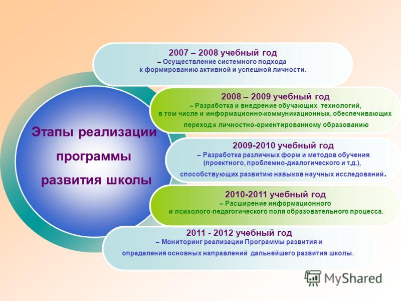 Этапы реализации программы развития школы 2007 – 2008 учебный год – Осуществление системного подхода к формированию активной и успешной личности. 2008 – 2009 учебный год – Разработка и внедрение обучающих технологий, в том числе и информационно-комму