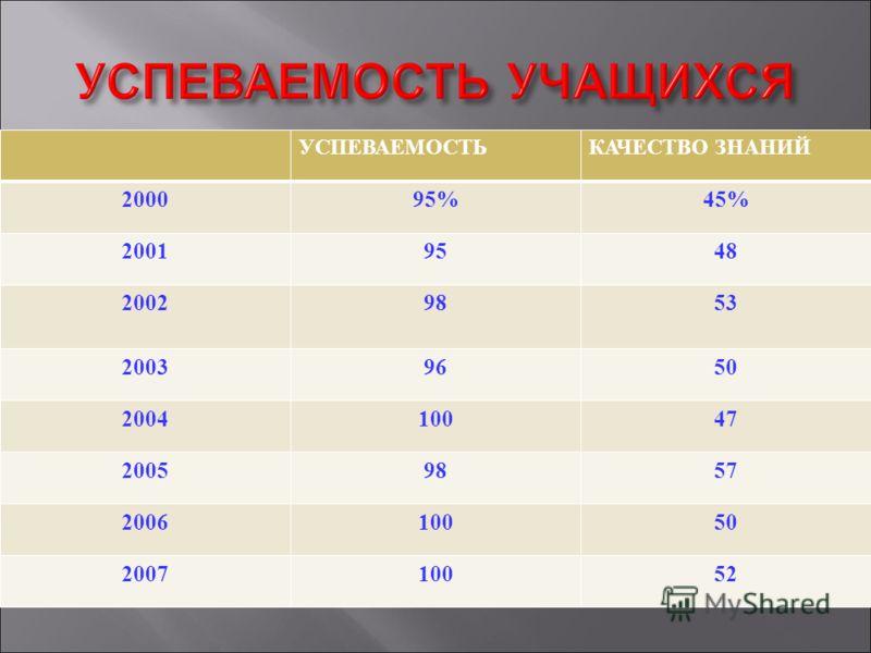 УСПЕВАЕМОСТЬКАЧЕСТВО ЗНАНИЙ 200095%45% 20019548 20029853 20039650 200410047 20059857 200610050 200710052