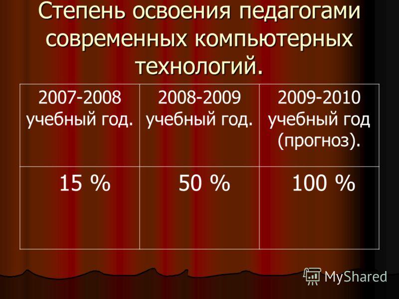 Степень освоения педагогами современных компьютерных технологий. 2007-2008 учебный год. 2008-2009 учебный год. 2009-2010 учебный год (прогноз). 15 % 50 % 100 %