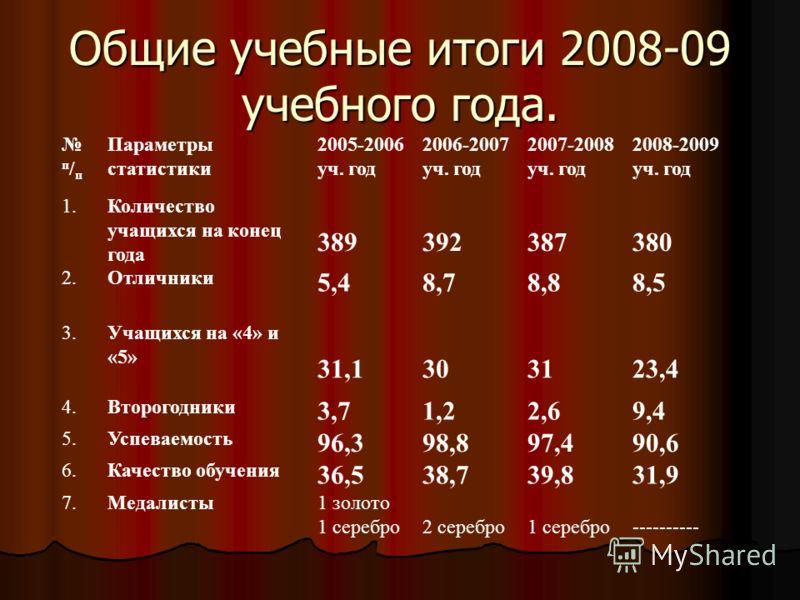 Общие учебные итоги 2008-09 учебного года. п / п Параметры статистики 2005-2006 уч. год 2006-2007 уч. год 2007-2008 уч. год 2008-2009 уч. год 1.Количество учащихся на конец года 389392387380 2.Отличники 5,48,78,88,5 3.Учащихся на «4» и «5» 31,1303123