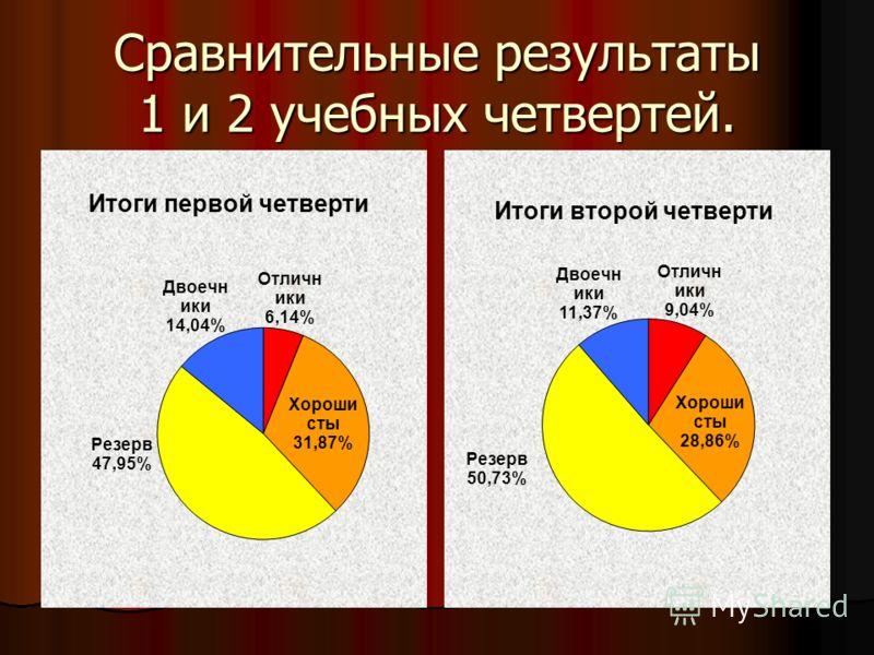 Сравнительные результаты 1 и 2 учебных четвертей.