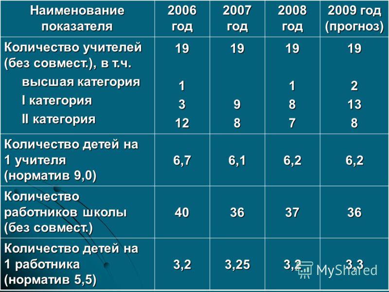 Наименование показателя 2006 год 2007 год 2008 год 2009 год (прогноз) Количество учителей (без совмест.), в т.ч. высшая категория высшая категория I категория I категория II категория II категория 191312199819187192138 Количество детей на 1 учителя (