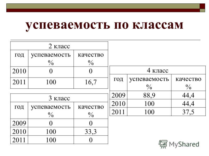 успеваемость по классам 2 класс годуспеваемость % качество % 201000 201110016,7 3 класс годуспеваемость % качество % 200900 201010033,3 20111000 4 класс годуспеваемость % качество % 200988,944,4 201010044,4 201110037,5