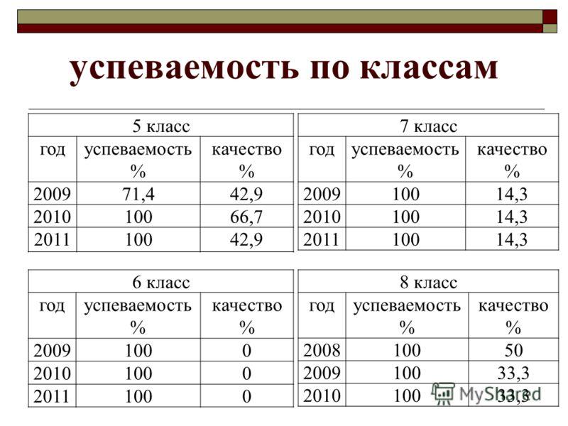 успеваемость по классам 5 класс годуспеваемость % качество % 200971,442,9 201010066,7 201110042,9 6 класс годуспеваемость % качество % 20091000 20101000 20111000 7 класс годуспеваемость % качество % 200910014,3 201010014,3 201110014,3 8 класс годуспе