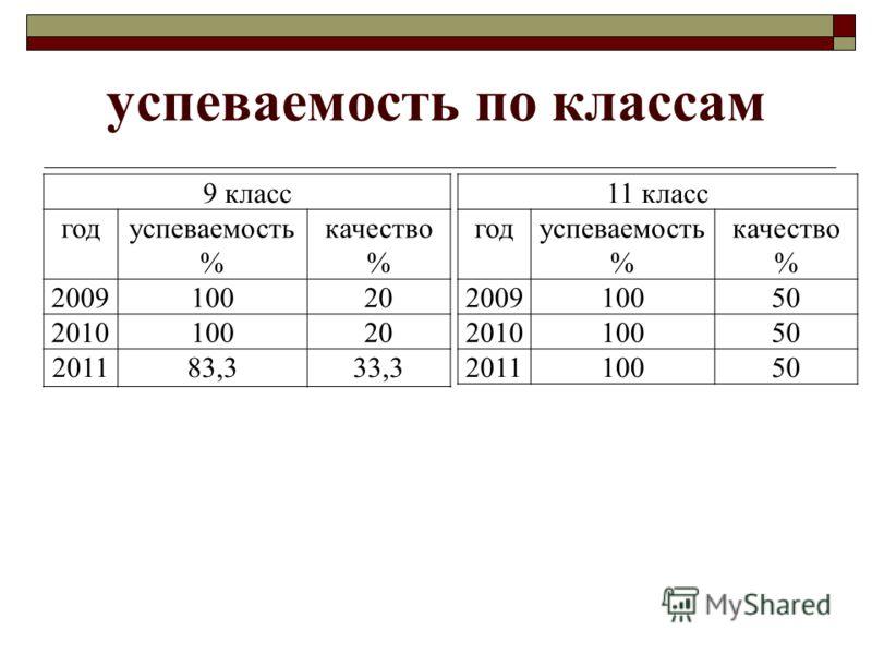 успеваемость по классам 9 класс годуспеваемость % качество % 200910020 201010020 201183,333,3 11 класс годуспеваемость % качество % 200910050 201010050 201110050