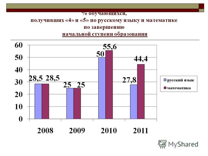 % обучающихся, получивших «4» и «5» по русскому языку и математике по завершению начальной ступени образования