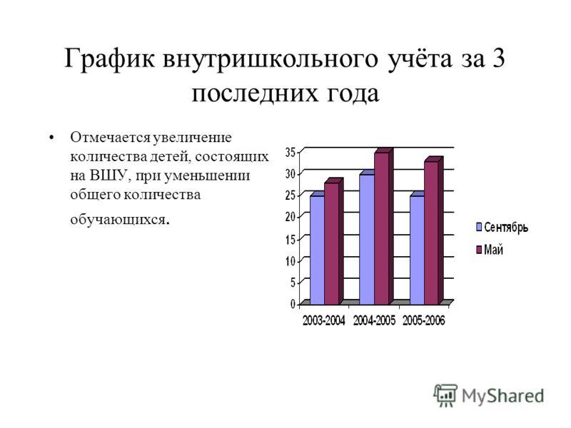 График внутришкольного учёта за 3 последних года Отмечается увеличение количества детей, состоящих на ВШУ, при уменьшении общего количества обучающихся.