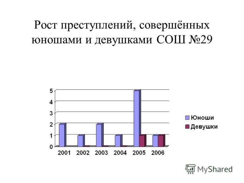 Рост преступлений, совершённых юношами и девушками СОШ 29