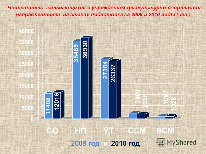 Численность занимающихся в учреждениях физкультурно-спортивной направленности на этапах подготовки за 2009 и 2010 годы (чел.) 2009 год и 2010 год