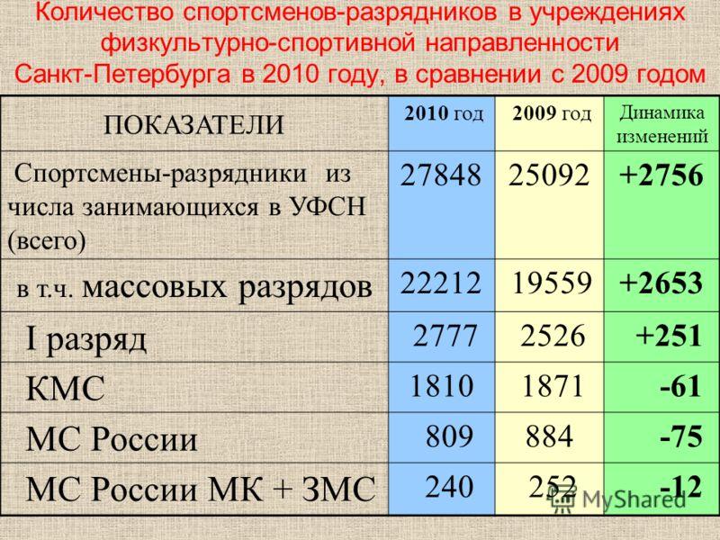Количество спортсменов-разрядников в учреждениях физкультурно-спортивной направленности Санкт-Петербурга в 2010 году, в сравнении с 2009 годом ПОКАЗАТЕЛИ 2010 год 2009 год Динамика изменений Спортсмены-разрядники из числа занимающихся в УФСН (всего)