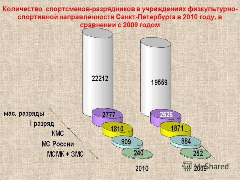 Количество спортсменов-разрядников в учреждениях физкультурно- спортивной направленности Санкт-Петербурга в 2010 году, в сравнении с 2009 годом
