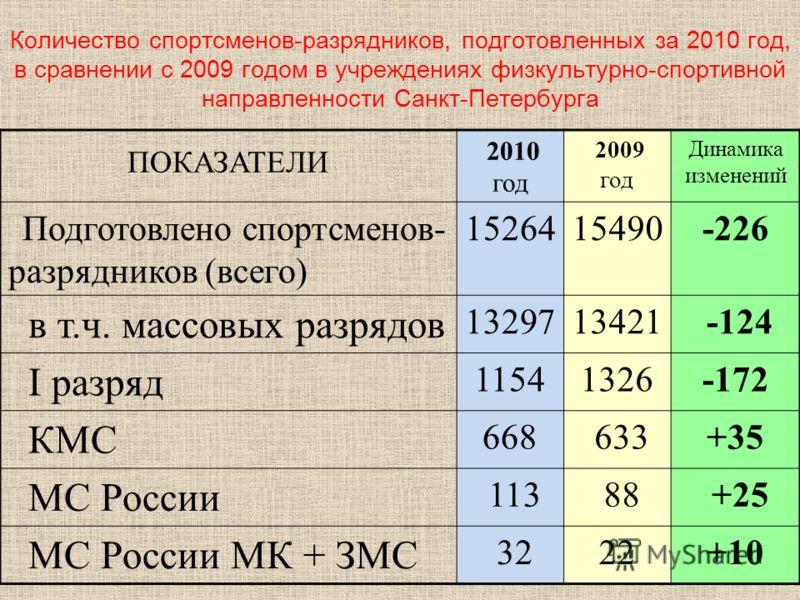 Количество спортсменов-разрядников, подготовленных за 2010 год, в сравнении с 2009 годом в учреждениях физкультурно-спортивной направленности Санкт-Петербурга ПОКАЗАТЕЛИ 2010 год 2009 год Динамика изменений Подготовлено спортсменов- разрядников (всег