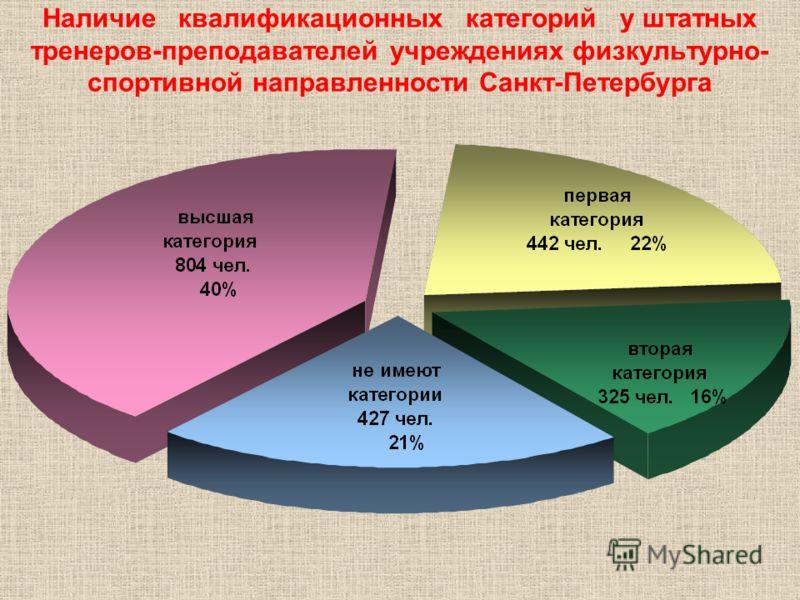Наличие квалификационных категорий у штатных тренеров-преподавателей учреждениях физкультурно- спортивной направленности Санкт-Петербурга