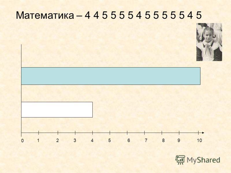 Математика – 4 4 5 5 5 5 4 5 5 5 5 5 4 5 0 12345678910