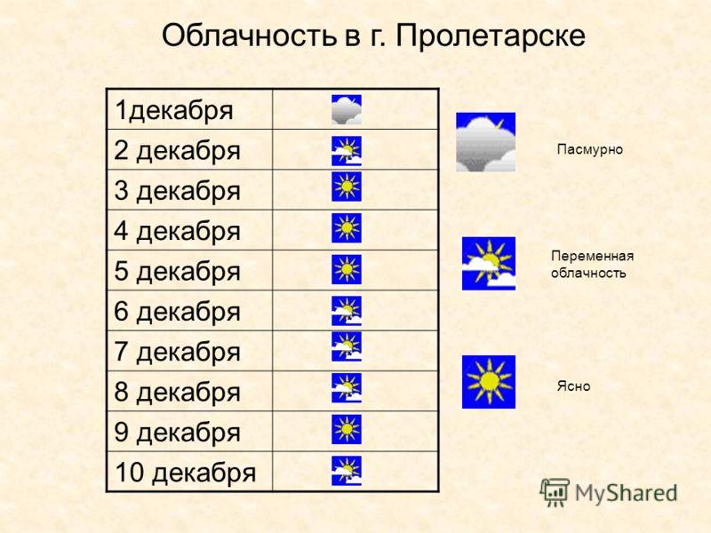 Облачность в г. Пролетарске 1декабря 2 декабря 3 декабря 4 декабря 5 декабря 6 декабря 7 декабря 8 декабря 9 декабря 10 декабря Пасмурно Переменная облачность Ясно