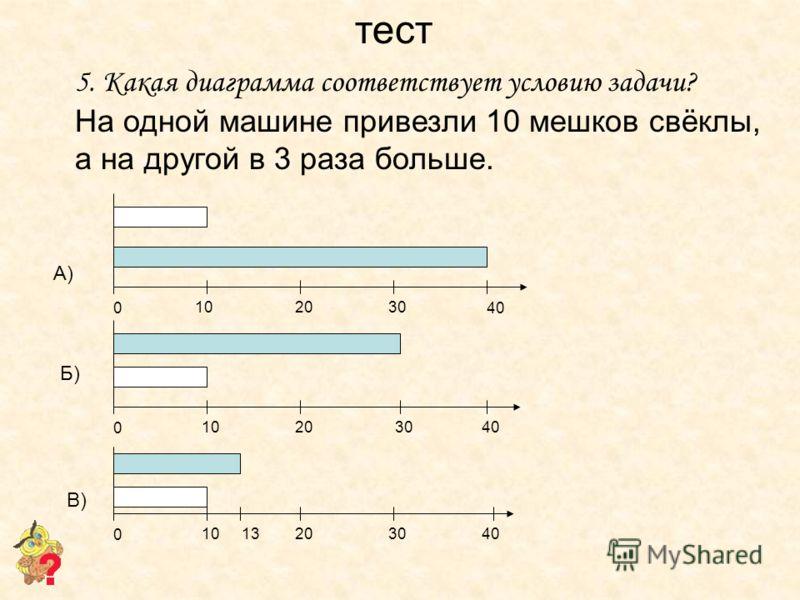 А) Б) В) 5. Какая диаграмма соответствует условию задачи? На одной машине привезли 10 мешков свёклы, а на другой в 3 раза больше. 0 102030 40 0 10203040 0 1020304013 тест