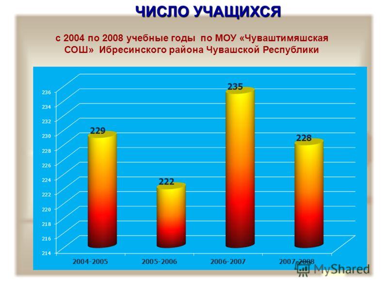 ЧИСЛО УЧАЩИХСЯ с 2004 по 2008 учебные годы по МОУ «Чуваштимяшская СОШ» Ибресинского района Чувашской Республики