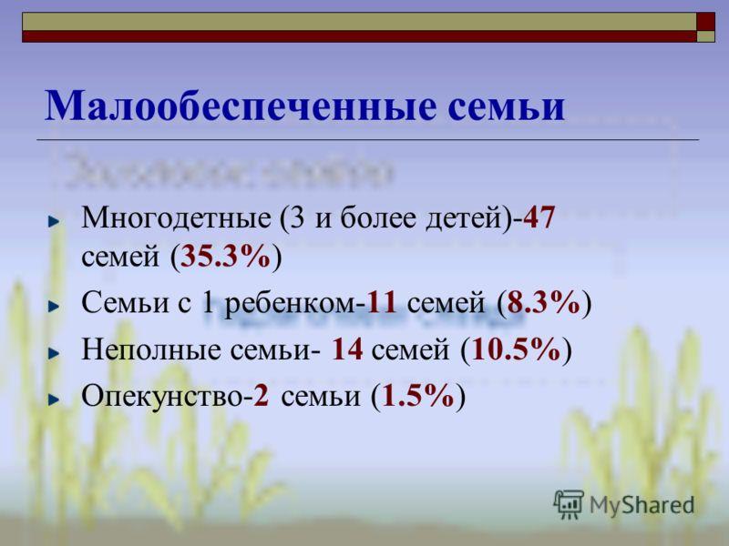 Многодетные (3 и более детей)-47 семей (35.3%) Семьи с 1 ребенком-11 семей (8.3%) Неполные семьи- 14 семей (10.5%) Опекунство-2 семьи (1.5%) Малообеспеченные семьи