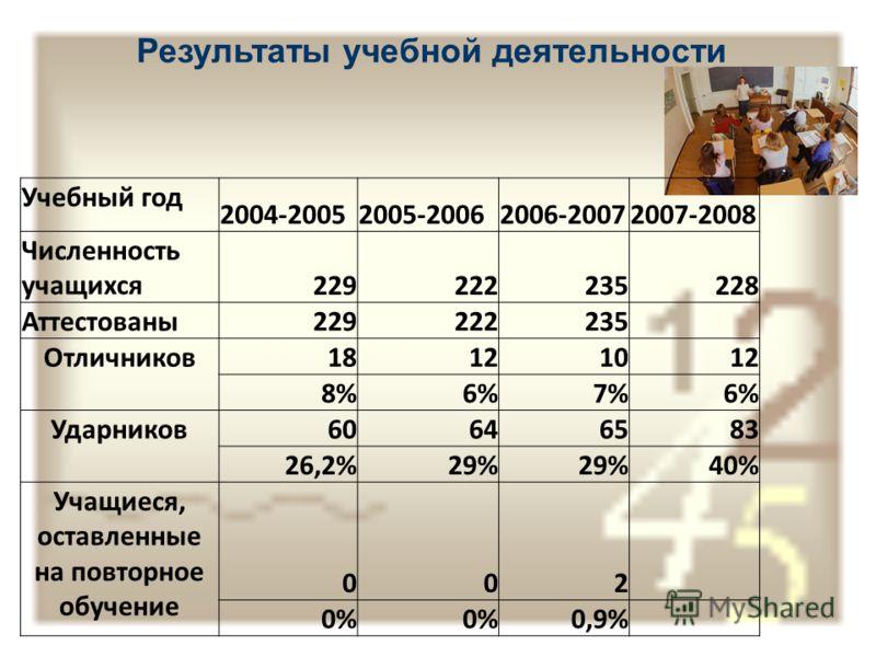 Результаты учебной деятельности Учебный год 2004-20052005-20062006-20072007-2008 Численность учащихся229222235228 Аттестованы229222235 Отличников18121012 8%6%7%6% Ударников60646583 26,2%29% 40% Учащиеся, оставленные на повторное обучение 002 0% 0,9%