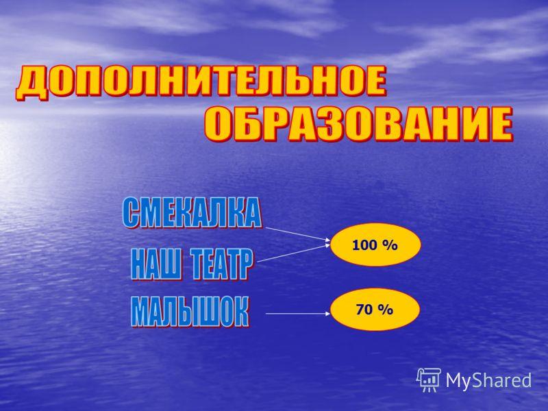 100 % 70 %
