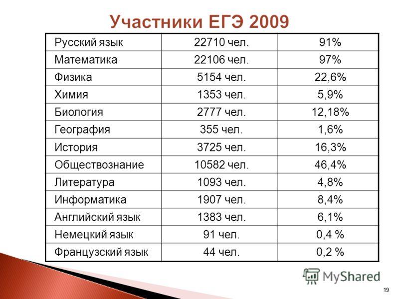 19 Русский язык22710 чел.91% Математика22106 чел.97% Физика5154 чел.22,6% Химия1353 чел.5,9% Биология2777 чел.12,18% География355 чел.1,6% История3725 чел.16,3% Обществознание10582 чел.46,4% Литература1093 чел.4,8% Информатика1907 чел.8,4% Английский