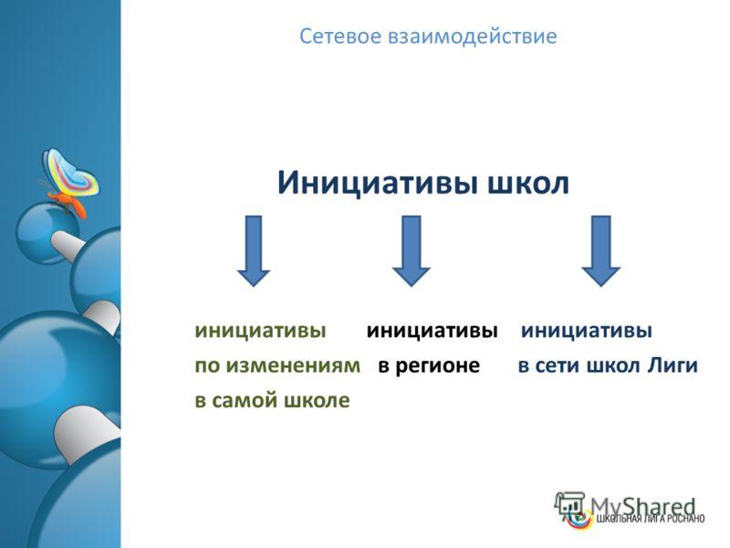 Сетевое взаимодействие Инициативы школ инициативы инициативы инициативы по изменениям в регионе в сети школ Лиги в самой школе