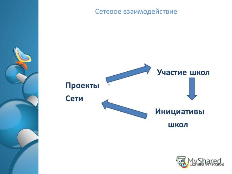 Сетевое взаимодействие Участие школ Проекты Сети Инициативы школ