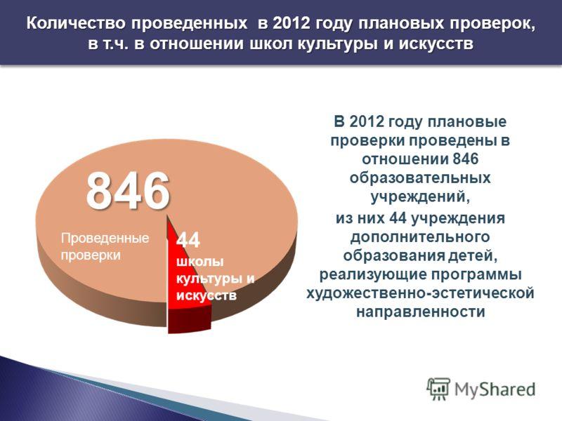 Количество проведенных в 2012 году плановых проверок, в т.ч. в отношении школ культуры и искусств В 2012 году плановые проверки проведены в отношении 846 образовательных учреждений, из них 44 учреждения дополнительного образования детей, реализующие