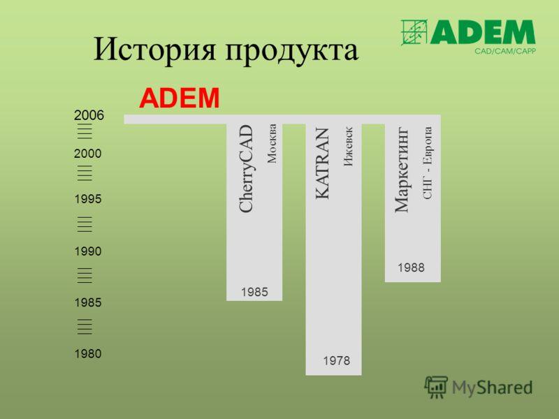 История продукта ADEM 1980 1995 1990 1985 2000 1985 CherryCAD Москва 1978 KATRAN Ижевск 1988 Маркетинг СНГ - Европа 2006