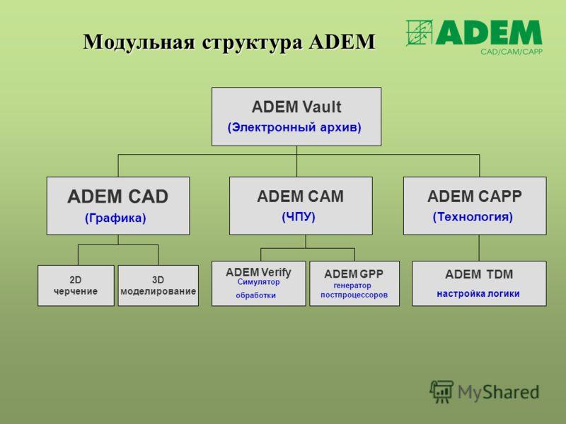 Модульная структура ADEM ADEM Vault (Электронный архив) ADEM CAD (Графика) 2D черчение 3D моделирование ADEM CAM (ЧПУ) ADEM GPP генератор постпроцессоров ADEM Verify Симулятор обработки ADEM CAPP (Технология) ADEM TDM настройка логики