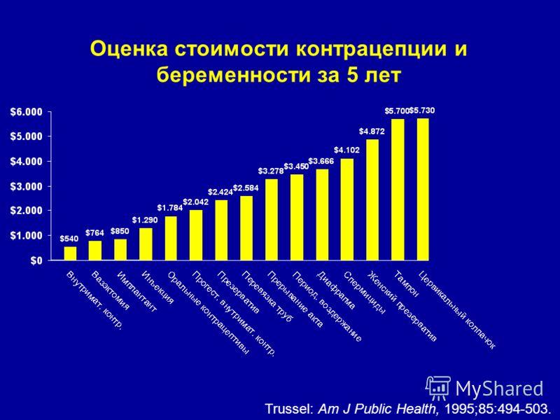 Оценка стоимости контрацепции и беременности за 5 лет Trussel: Am J Public Health, 1995;85:494-503.