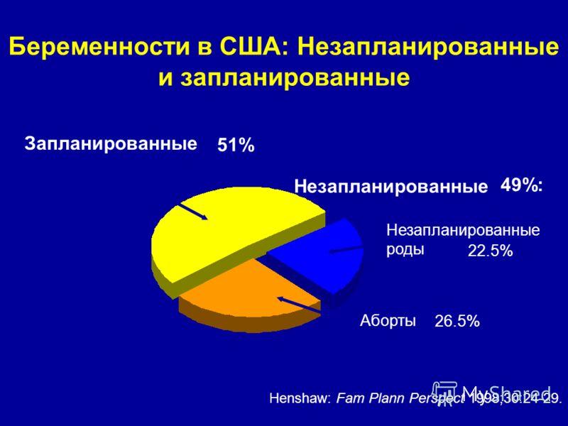 Беременности в США: Незапланированные и запланированные Henshaw: Fam Plann Perspect 1998;30:24-29. Незапланированные Запланированные Незапланированные роды Аборты 49%: 22.5% 26.5% 51%