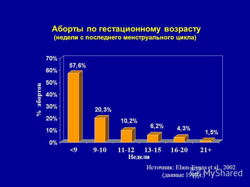 Аборты по гестационному возрасту (недели с последнего менструального цикла) Источник: Elam-Evans et al., 2002 (данные 1999 г.)