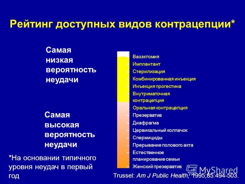 Рейтинг доступных видов контрацепции* Самая высокая вероятность неудачи Самая низкая вероятность неудачи Trussel: Am J Public Health, 1995;85:494-503. *На основании типичного уровня неудач в первый год –Вазэктомия –Имплантант –Стерилизация –Комбиниро