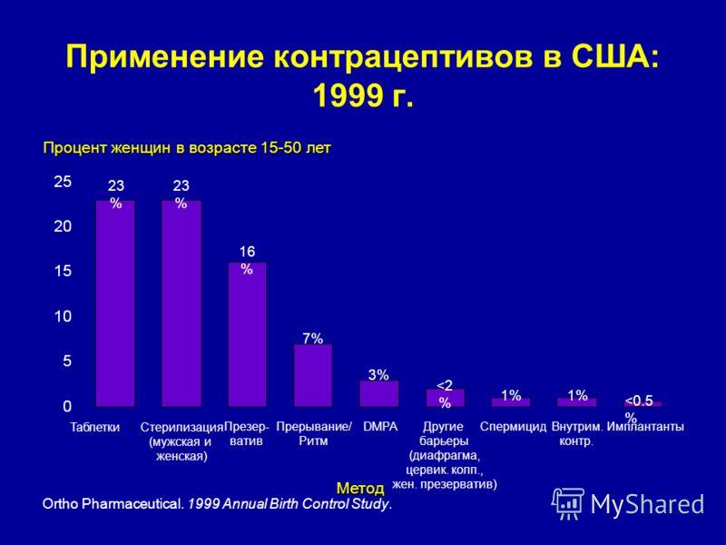 Применение контрацептивов в США: 1999 г. Ortho Pharmaceutical. 1999 Annual Birth Control Study. Процент женщин в возрасте 15-50 лет ТаблеткиСтерилизация (мужская и женская) Презер- ватив Прерывание/ Ритм DMPA Спермицид Внутрим. контр. Имплантанты Мет