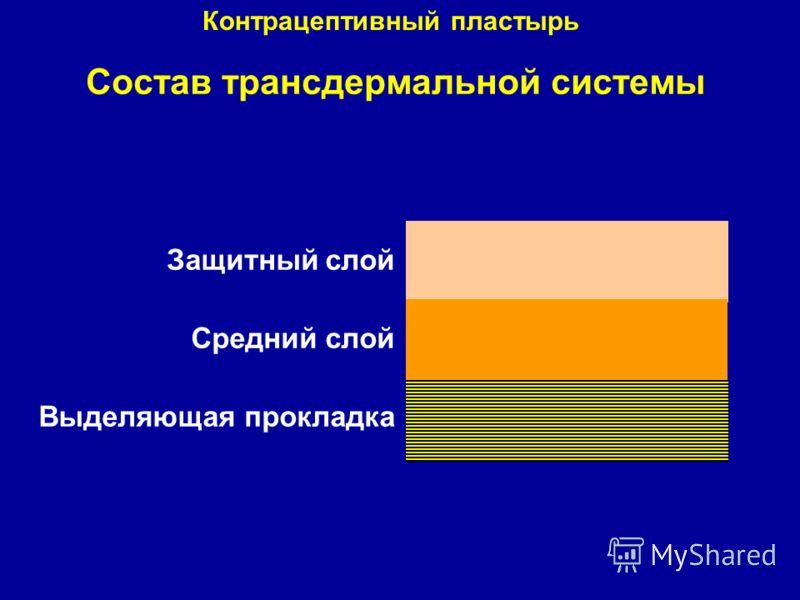 Состав трансдермальной системы Защитный слой Средний слой Выделяющая прокладка Контрацептивный пластырь